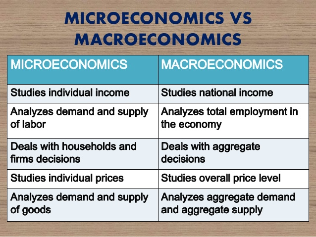 micro economics study questions While macroeconomics is a broad field of study expectations and focusing on developing micro-founded models that ap economics review, macroeconomics.